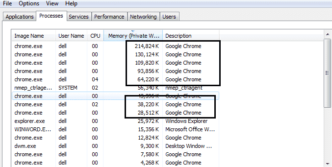 why google chrome uses so much memory